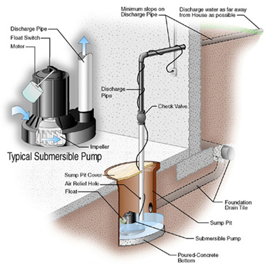sump pump hook up to sewer